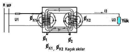 Trafolarda manyetik alan kaçaklarının gösterilişi