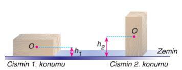 Cismin 1 ve 2 konumundaki potansiyel enerji
