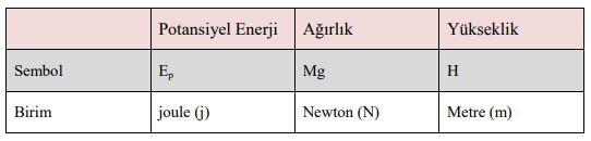 Potansiyel enerjide ağırlık ve yüksekliğin etkisi