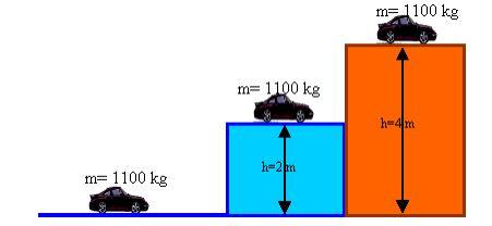 Farklı yüksekliklerde cismin sahip olduğu potansiyel enerji