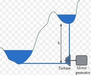 Yerçekimi potansiyel enerjisi ile türbinin çalışması