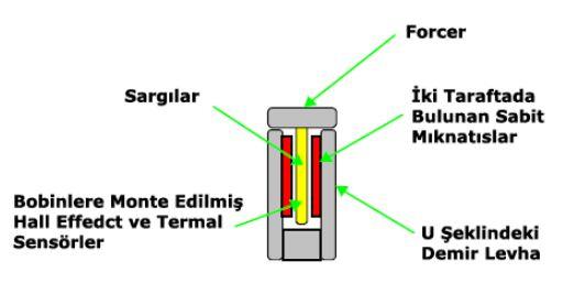 Hava Çekirdekli Lineer Motorlar