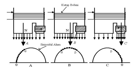 Kutup bobininden geçen akıma göre oluşan manyetik akının değişimi