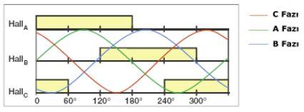 Lineer motor