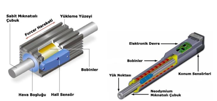 Tüp Şeklinde Lineer Motor