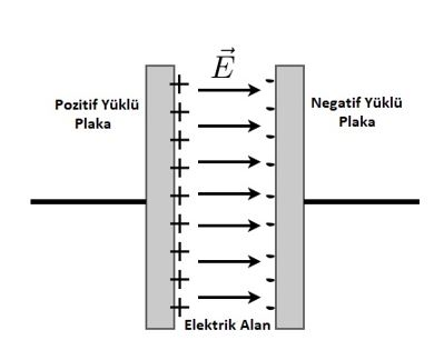 Kondansatör içerisindeki elektrik alan