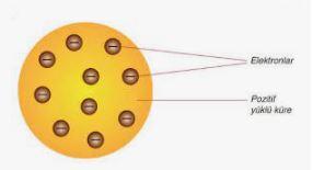 thomson atom modeli elektron ve pozitif yükü küre