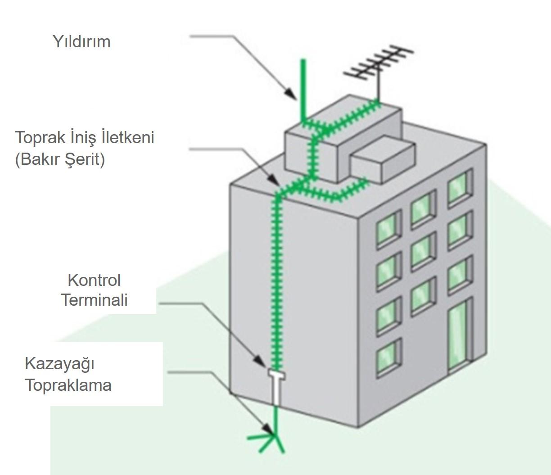 Dış yıldırımlık sistemi ile binanın korunması